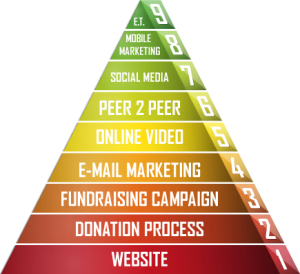 Online Heirarchy of Needs